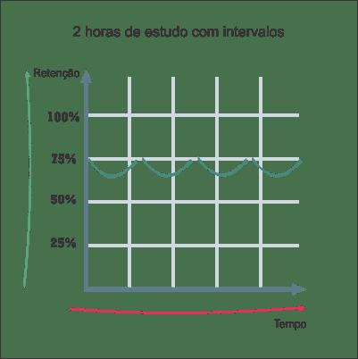 Técnicas de Estudo para Concurso - 2 horas com intervalos