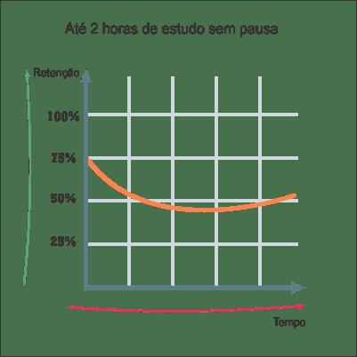 Técnicas de Estudo para Concursos - até 2h