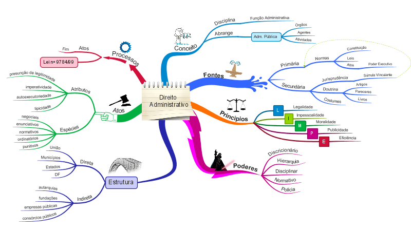 O que é um Mapa Mental - Mapa Pronto